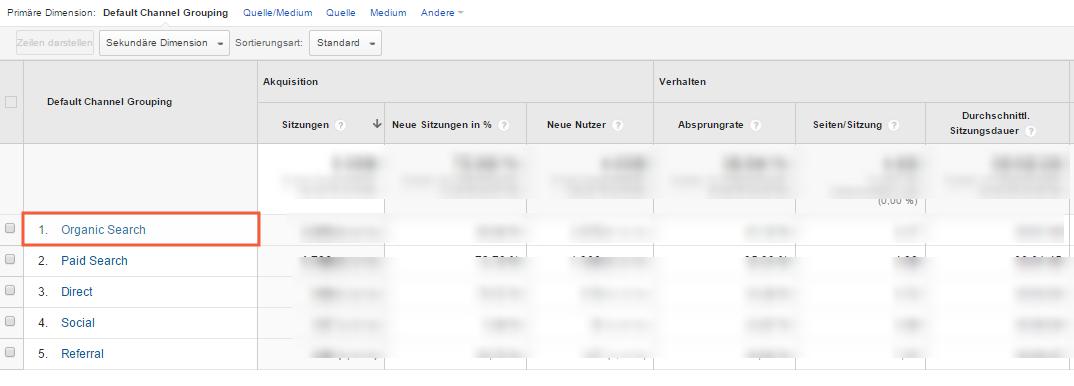 Wir starten mit der Google Analytics Ansicht alle Seiten organisch