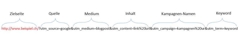 Grafische Darstellung der Variablen einer Kampagnen-URL