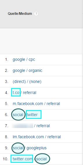 Die Bezeichnungen der Kampagnen-URL müssen immer gleich sein, damit ein aussagekräftiges Kampagnentracking möglich wird.