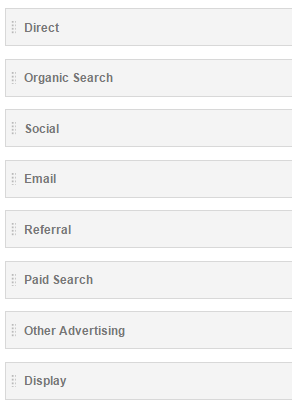 Standard-Channel in Google Analytics sind: Direct, Organic Search, Social, Email, Referral, Paid Search, Other Advertiscing, Display