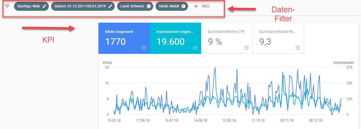 Leistungsbericht der Search Console mit Filtermöglichkeiten wie: Suchanfragen, Impressionen, Click Trough Rate. Das Bild zeigt ebenfalls die Kennzahlen, die man selektieren kann, und in den Berichten und Grafiken darstellen lassen kann.