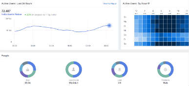 Facebook Analytics Dashboard